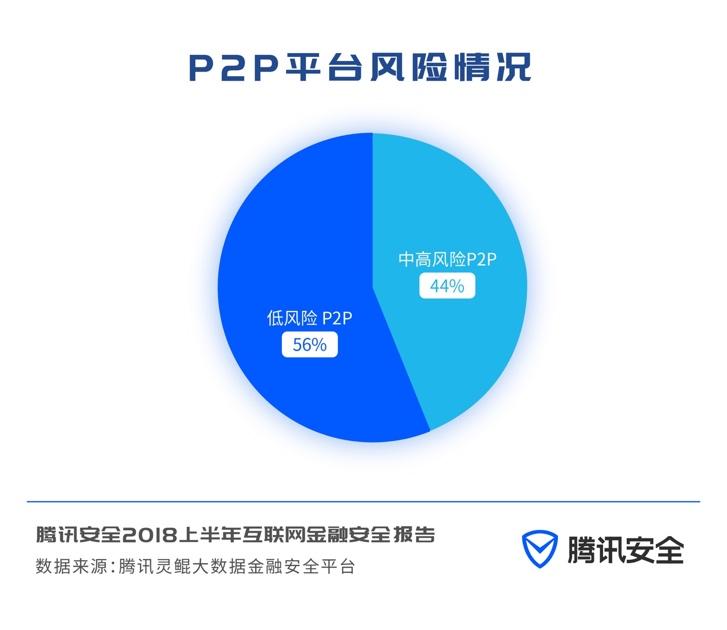 腾讯《2018年上半年互联网金融安全报告》:P2P由野蛮生长趋向有序发展