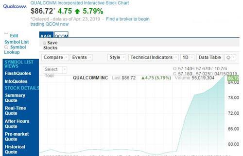 宣布和解后:高通股价已大涨51.7% 苹果仅4.1%