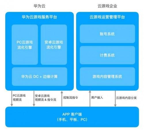 引爆游戏新未来:华为云发布云游戏管理服务平台