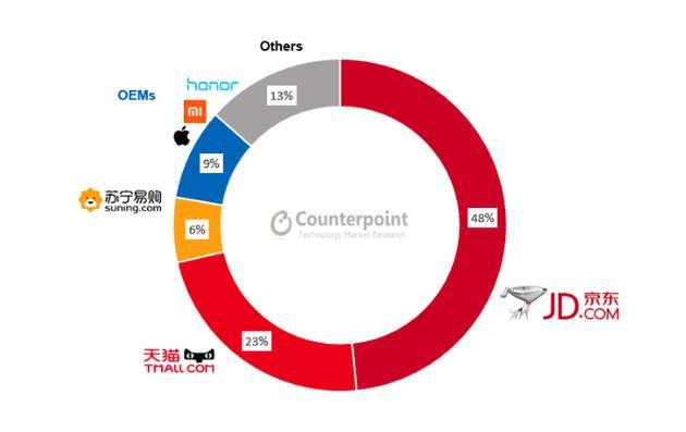 Counterpoint:Q1中国线上手机市场份额荣耀第一、小米第二
