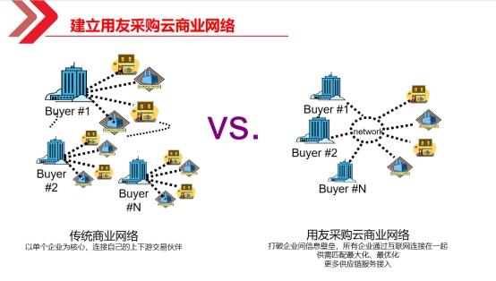 用友NC Cloud 采购云为供应商专属定制连接采购的数字化平台