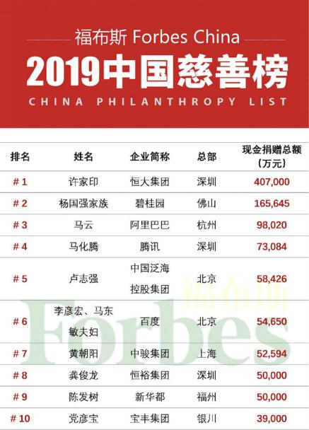 """从捐赠6.6亿到""""2019福布斯中国慈善榜""""第6位,李彦宏夫妇这波操作666"""