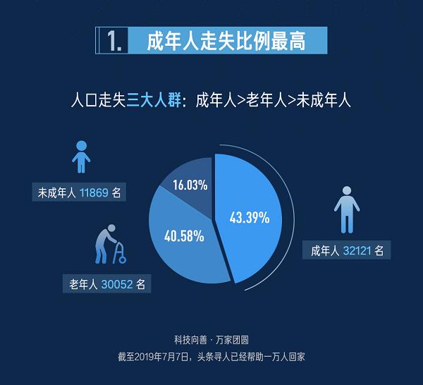 头条寻人找回一万人,发布数据报告显示走失者中成年人比例最高