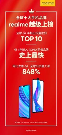 """新兴品牌realme成功""""越级"""",第二季度出货量同比增长848%"""