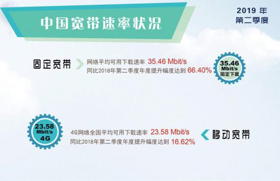 用户感觉4G网络速度下降 主要原因是用户越来越多