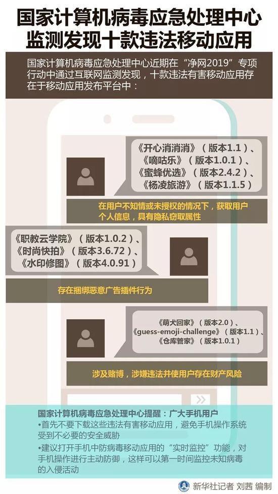 十款违法有害App公布:开心消消消、时尚快拍等上榜