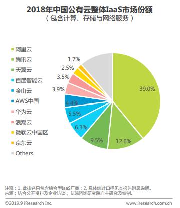 艾瑞《中国基础云服务行业发展洞察》显示:2018年京东云进入中国公有云市场前十