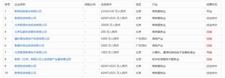 柳传志卸任联想控股(天津)法人,名下公司大部分已注销
