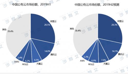 中国公有云市场研究报告出炉 华为云等企业跻身市场前五名