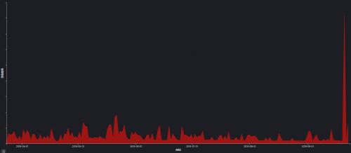 """泛微OA高危漏洞攻击爆发,致远OA官网""""躺着中枪""""?"""