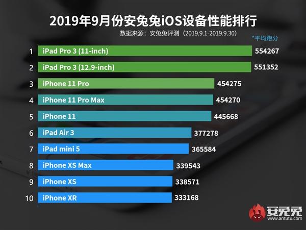 安兔兔发布9月份iOS设备性能排行榜:A12X芯片55万分霸榜