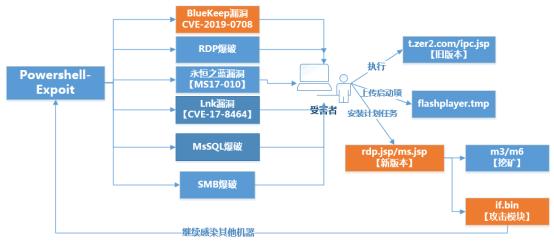 预警!永恒之蓝下载器木马新增BlueKeep漏洞检测代码,未修复比例高达近30%