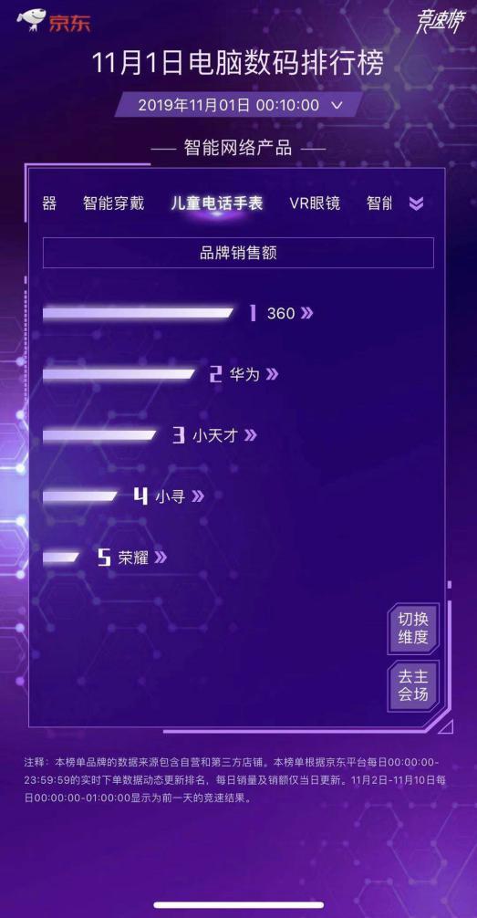 双十一京东竞速榜抢先看!360儿童手表登顶品类榜首