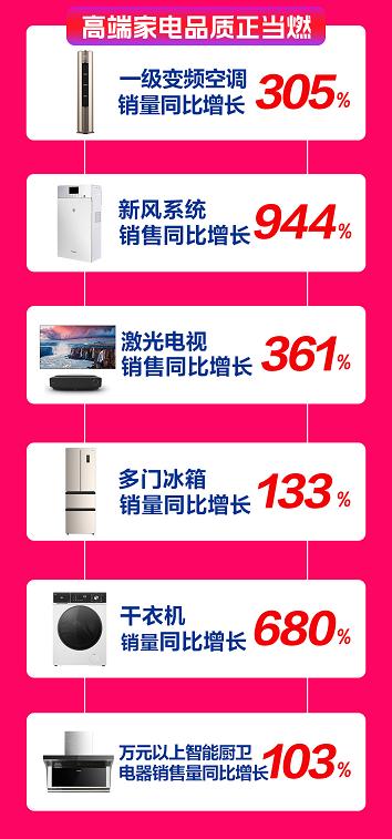 双十一苏宁家电开门红:65吋+大屏销售提升185%