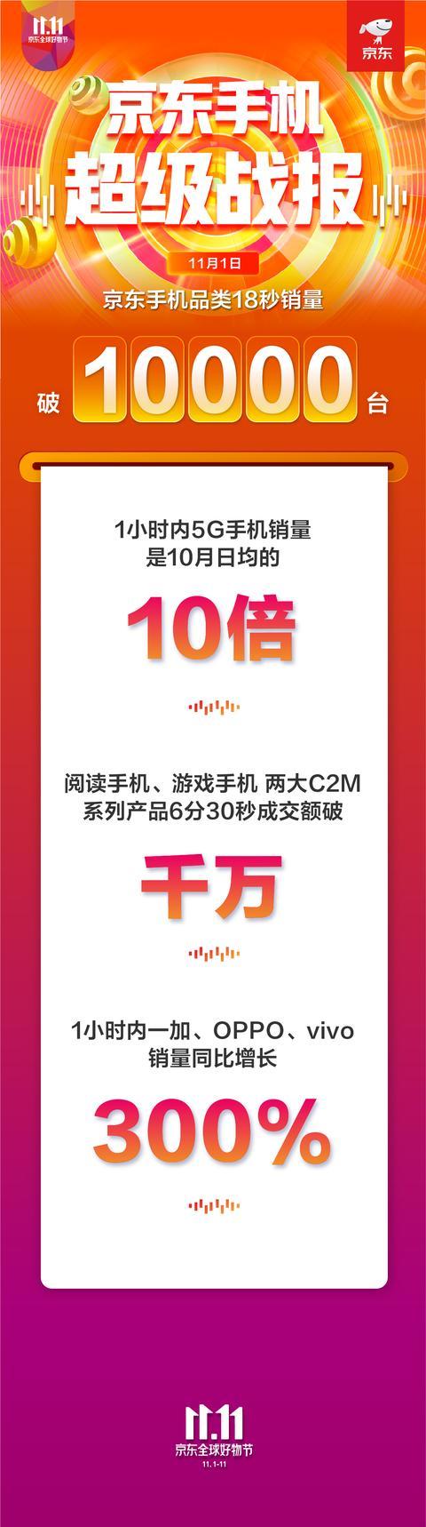 1小时销量10月日均10倍!京东11.11开门红5G手机旗开得胜