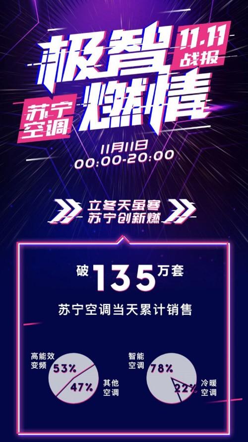 苏宁双十一引爆空调市场:日销破135万套,美的夺冠