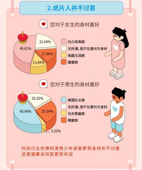 "Soul联合""新青年""发布《95后择偶报告》:近半女生喜欢男友身材健美"