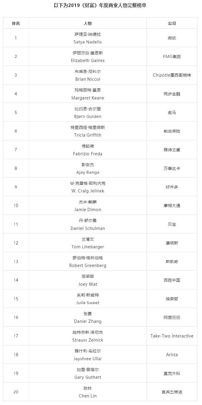 2019《财富》年度商业人物公布:微软纳德拉居首,阿里张勇第16