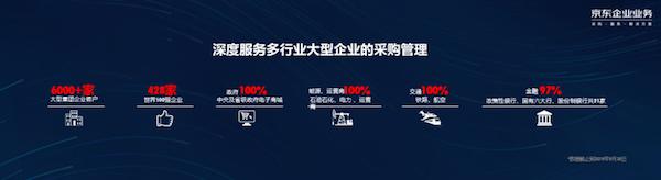 428家世界500强企业都在用,京东企业业务领跑行业