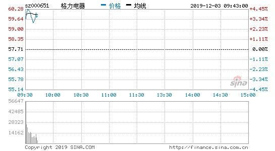 格力电器开盘涨约4%,珠海明骏将受让格力电器15%股份