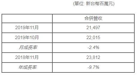 群创光电11月营收达50亿元,同比減少9.7%