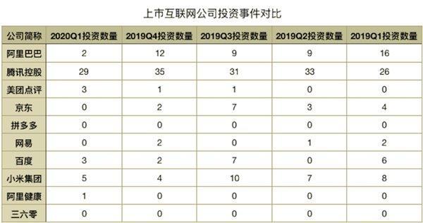 第一季度投资大数据:腾讯投资29家企业排名第一