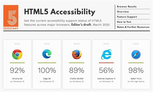 Chrome/Safari都输了:新Edge浏览器率先实现100%支持HTML5