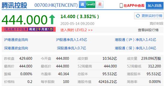 腾讯控股市值4.24万亿港元,超阿里巴巴