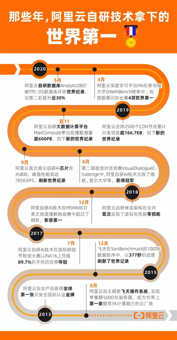 中国技术再拿世界第一!阿里云自研数据库AnalyticDB破纪录