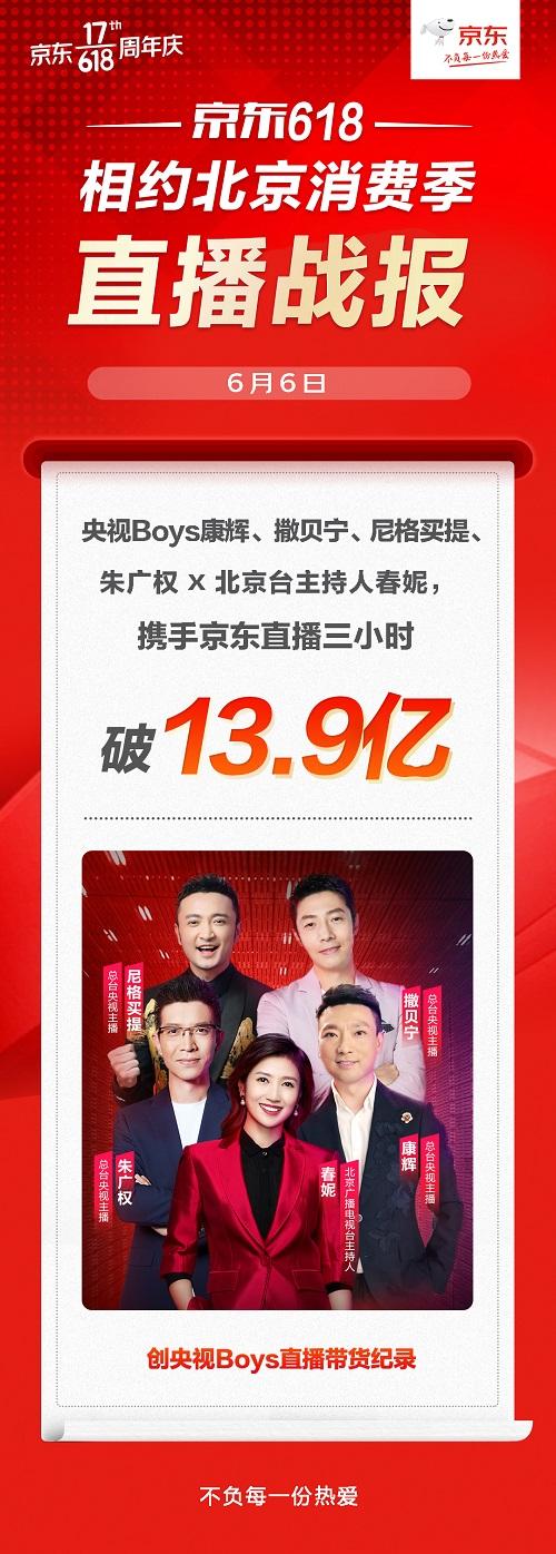 央视Boys三小时破13.9亿!京东618叠加北京消费季全面点燃消费热情