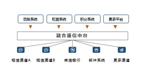 """即信ICC融合通信中台案例入围 """"2020中国金融科技创新案例大赛"""",引爆赛场成焦点!"""