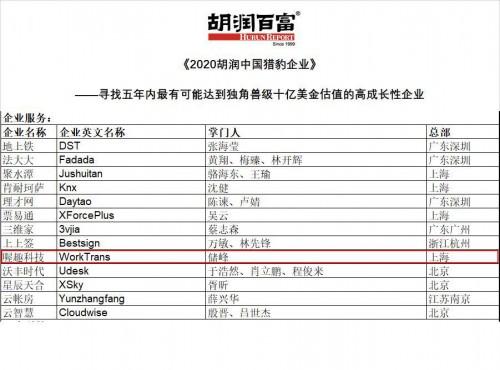 喔趣科技上榜《2020胡润中国猎豹企业》,打造企业服务领域独角兽!