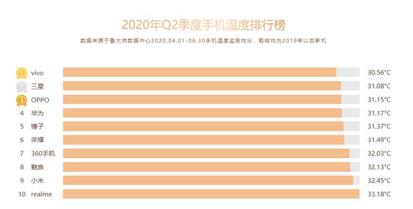鲁大师发布Q2手机温度排行榜