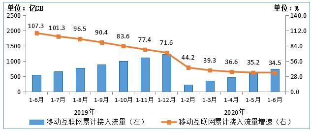 持续增长!6 月我国户均月流量达 10.14GB