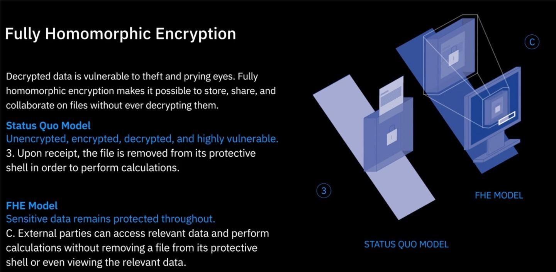 IBM 发布全同态加密(FHE)工具包 Linux 版本