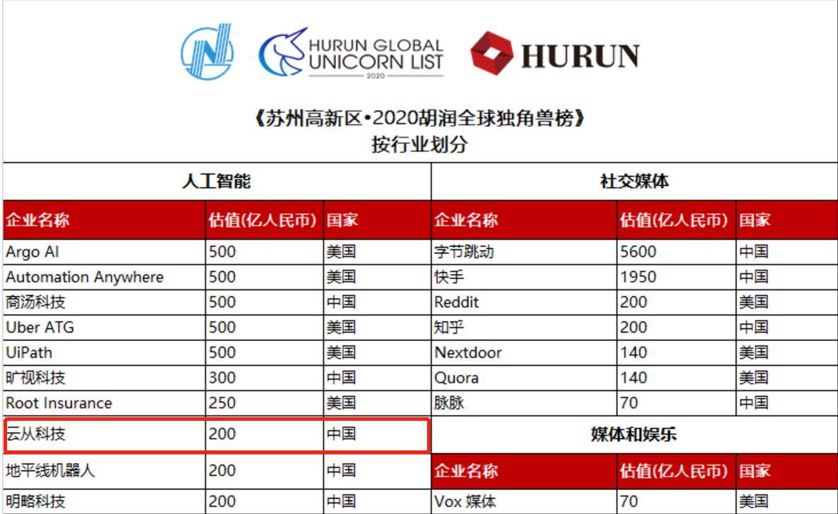 估值200亿荣登独角兽榜背后 是云从科技代表中国企业的未来