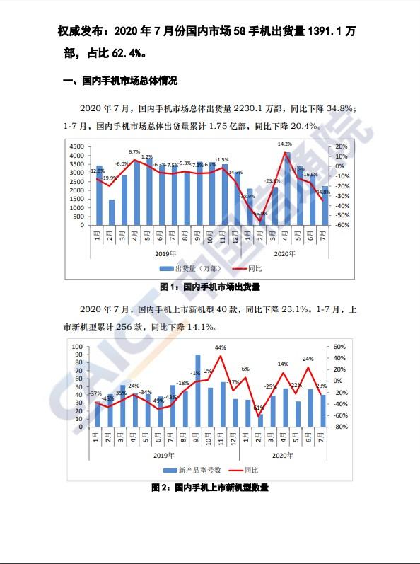 信通院:7 月国内手机出货量 2230.1 万部, 5G 手机占比超六成