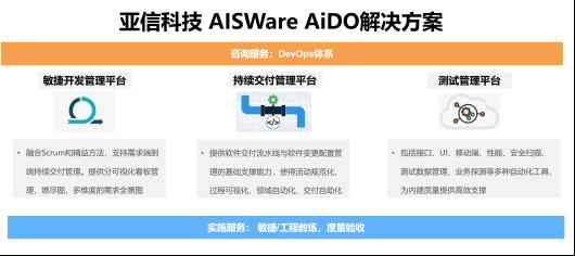 亚信科技中标广发银行研发效能平台(DevOps)建设项目