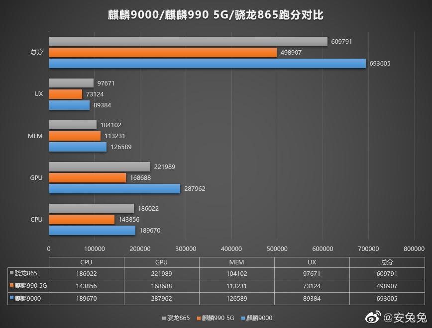 麒麟 9000 跑分再曝:GPU 表现抢眼,华为 Mate 40 Pro 屏幕分辨率确认