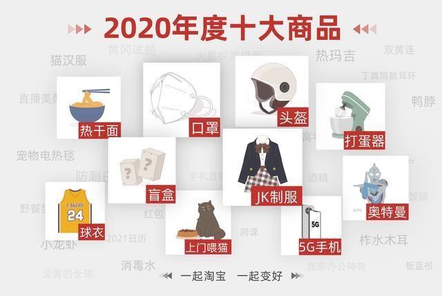 淘宝发布 2020 年度十大商品:口罩第一,JK 制服、5G 手机、盲盒和奥特曼等入选
