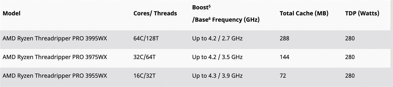 AMD Threadripper Pro 工作站处理器价格公布:64 核售价约 35000 元
