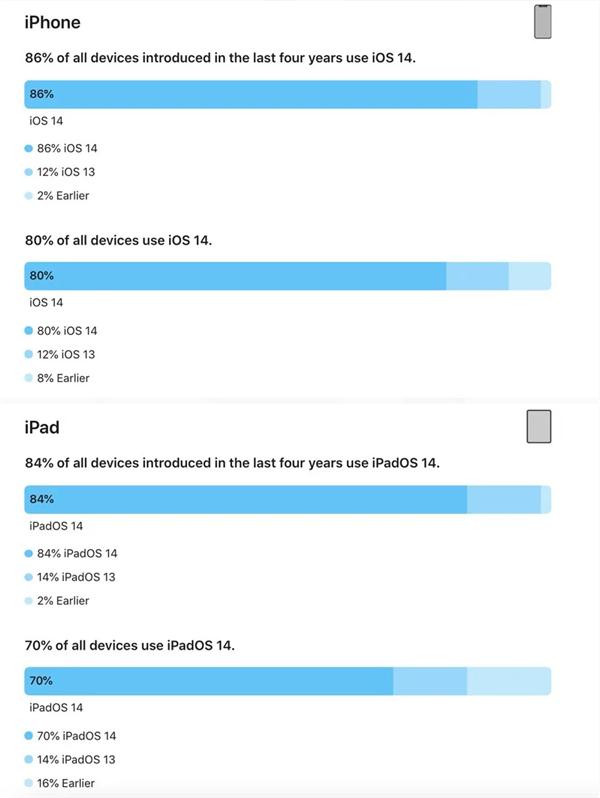 一路狂飙!苹果公布iOS 14更新率 超80%的iPhone都升级