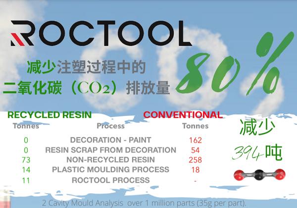 罗斯蒂将急冷急热技术(ROCTOOL)收入囊中,以降低CO2排放量