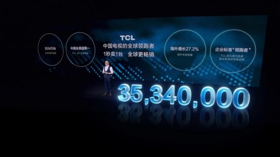 2020年全球年出货量3534万台,1秒卖1台,TCL全面领跑全行业发展