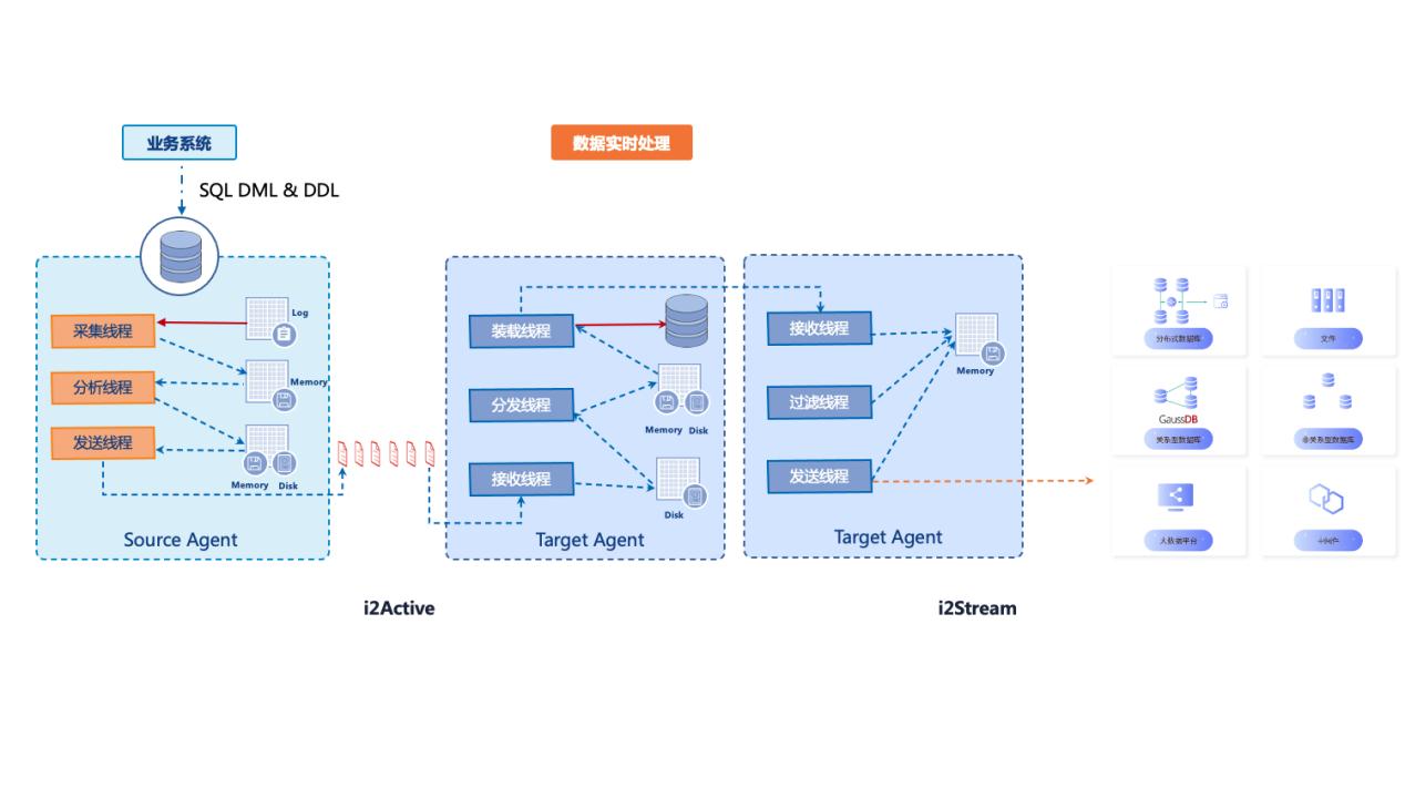 英方软件联合华为云发布异构数据库和GaussDB同步解决方案