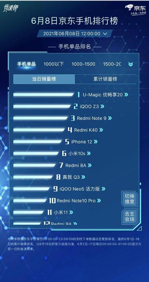 京东618提前进入白热化!U-MAGIC优畅享20拿下手机类单日销售冠军