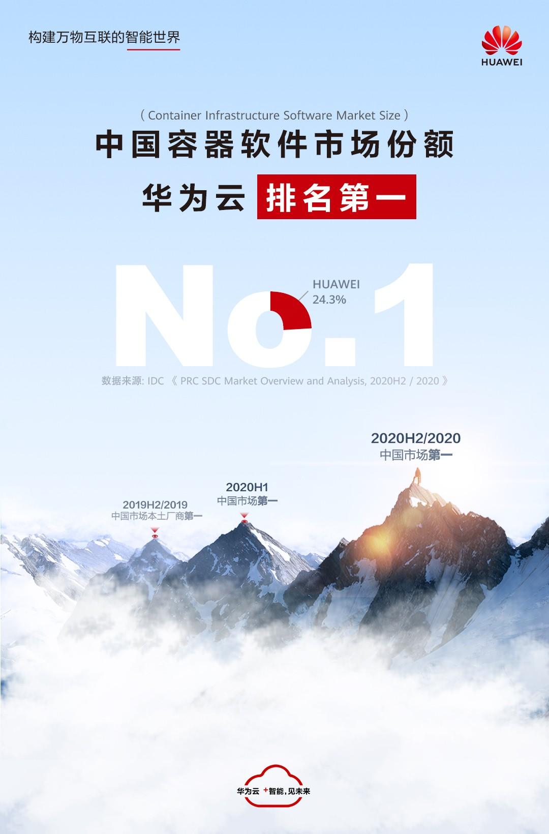 中国容器软件市场第一,华为云持续引领云原生产业