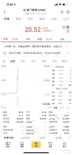 老虎证券任承销商助力掌门教育赴美上市 首日涨幅最高达78%