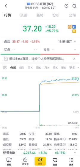 老虎证券任承销商助力BOSS直聘赴美上市 首日大涨约96%