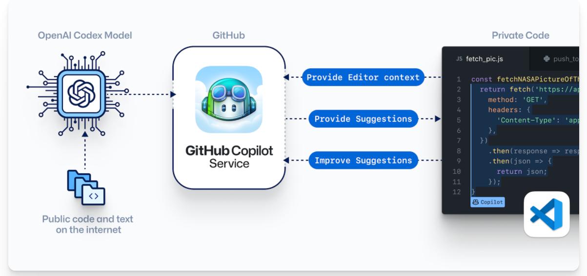 微软 GitHub 推出 AI 编程工具 Copilot,自由软件基金会强烈不满,质疑其侵犯代码版权